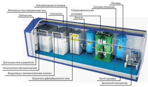 мобильная газоразделительная станция на основе БКК