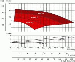 MPN150-190_curves