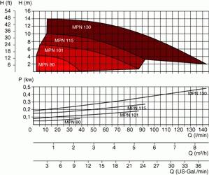 MPN80-130_curves