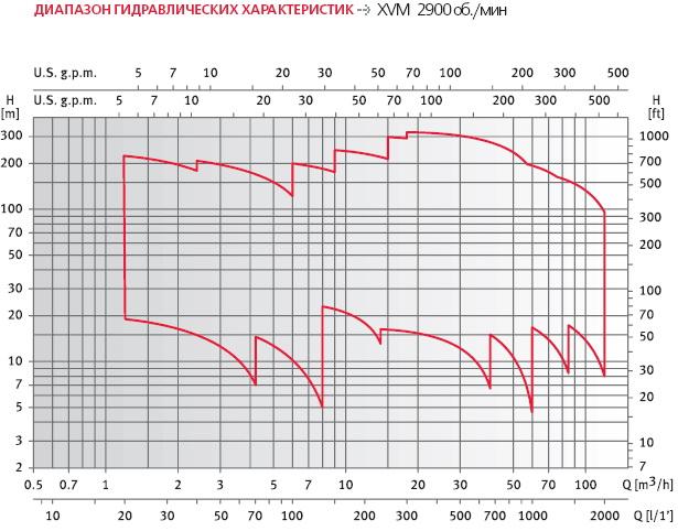 xvm_curves