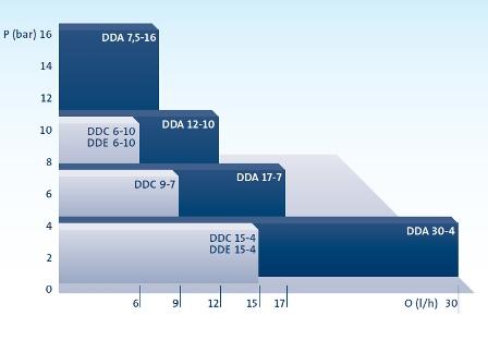 Perfomance_range_DDA_DDC_DDE1