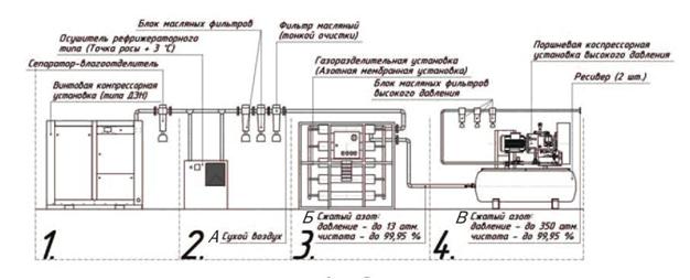 Azotnaya kompressornaya stantsiya na baze AMU Standart