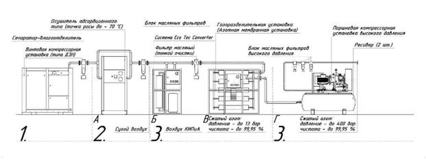 Kompressornaya stantsiya s azotnoy adsorbtsionnoy ustanovkoy