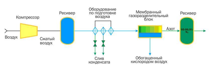 азотные мембранные установки