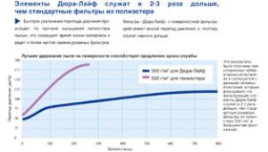 Dura-Life_Bags_graph_RU