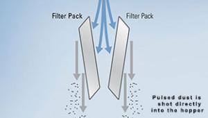 PowerCore VH dust collectors zero dust pulse cleaning