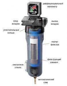 Устройство фильтра сжатого воздуха